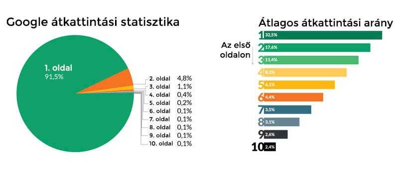 Google átkattintási statisztika